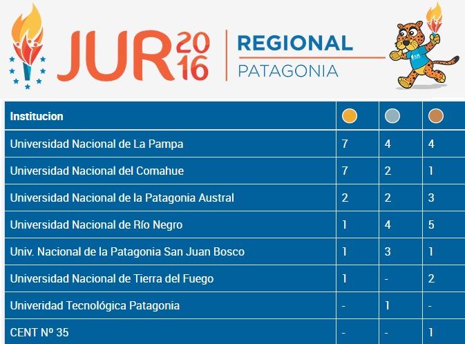 Juegos Universitarios Regionales Universidad Nacional De La Pampa